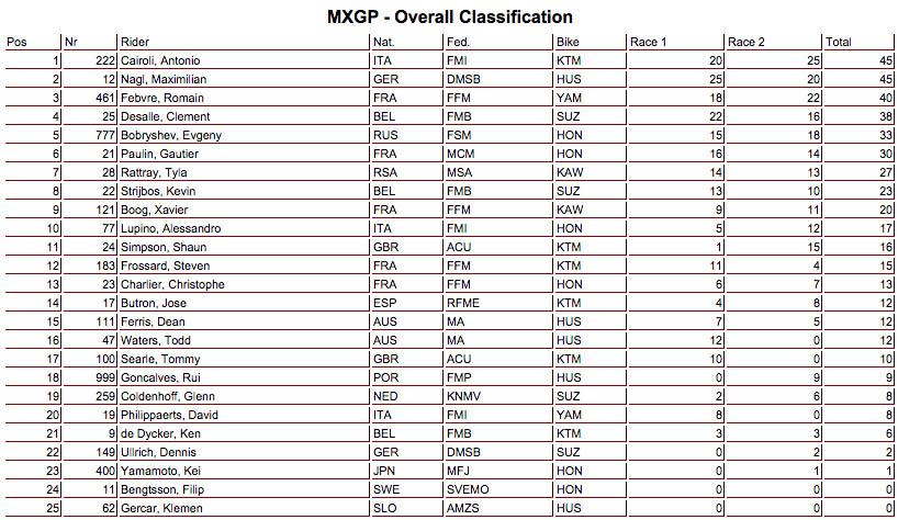 result_overall_mxgp_espanha