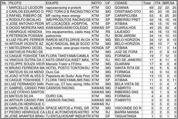 65cc_campeonato