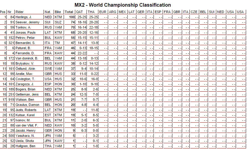 mx2_classificacao_gptailandia_mundial