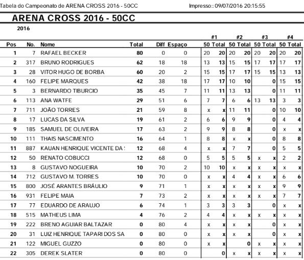 50_campeonato_campinas_arena