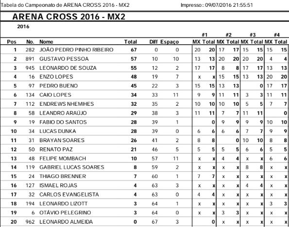 mx2_campeonato_campinas