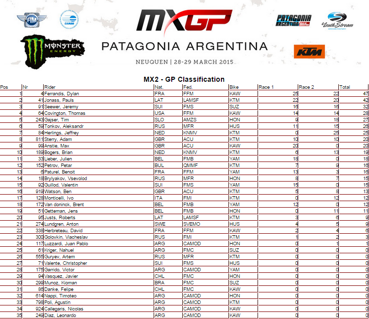overal_mx2_argentina_ok