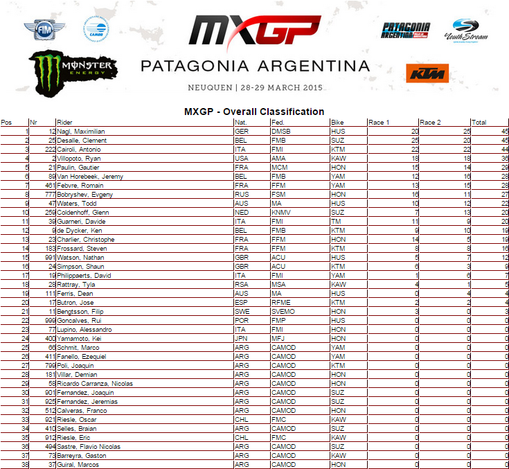 overal_mxgp_argentina_ok