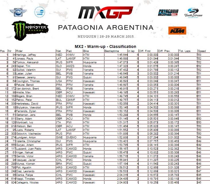 resultados_warmup_mx2-argentina