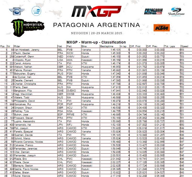 resultados_warmup_mxgp-argentina