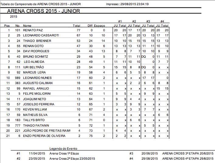 junior_4etapas_arenacross2015