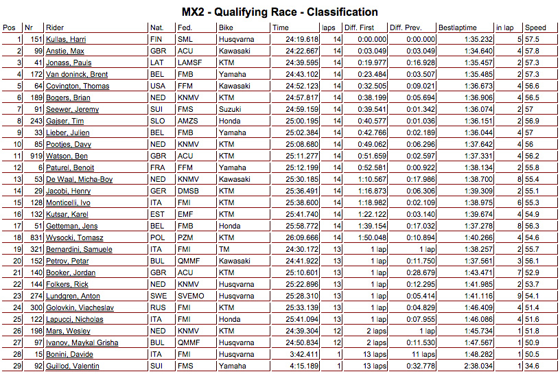 mx2_assen2015_classificatoria