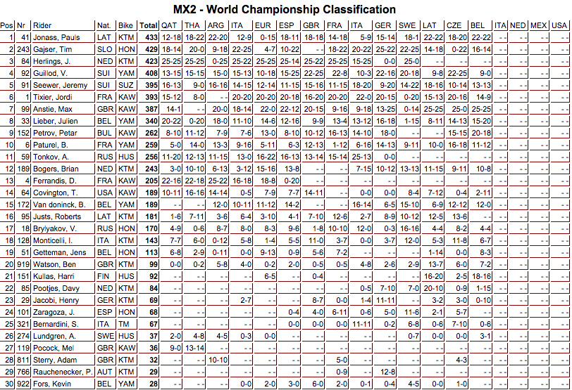 mx2_class_14etapas_mundialmx