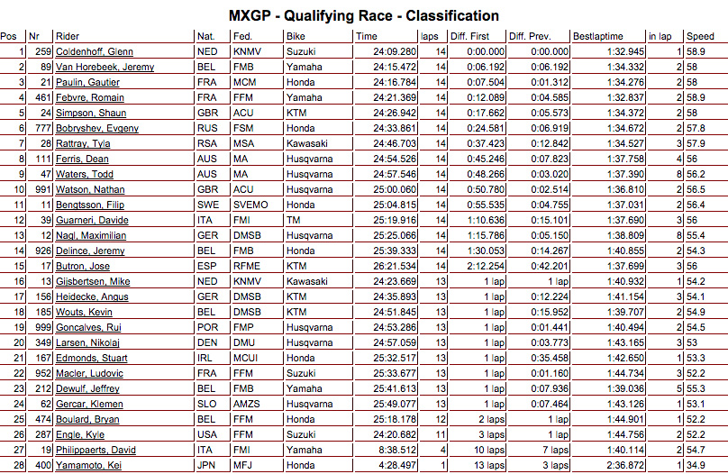 mxgp_classificatoria_assen2015