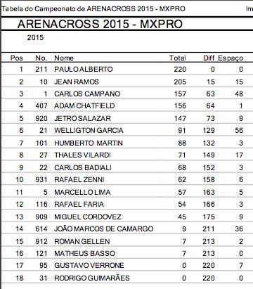 campeonato_mx2_arenacross2015