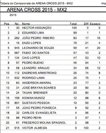 mx2_campeonato_arenacross2015