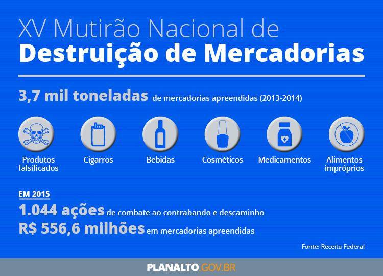 numerosmercadorias_receitafederal