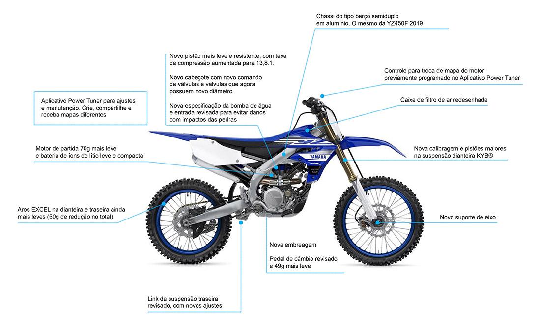 motocross da Yamaha